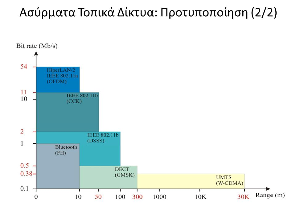 Ασύρματα Τοπικά Δίκτυα: Προτυποποίηση (2/2)