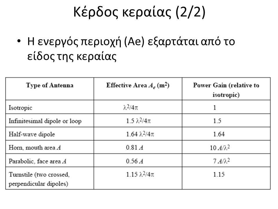 Κέρδος κεραίας (2/2) Η ενεργός περιοχή (Αe) εξαρτάται από το είδος της κεραίας