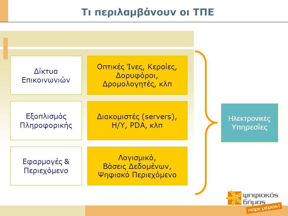 Δίκτυα Επικοινωνιών Εξοπλισμός Πληροφορικής Εφαρμογές & Περιεχόμενο Οπτικές Ίνες, Κεραίες, Δορυφόροι, Δρομολογητές, κλπ Διακομιστές (servers), Η/Υ, PDA, κλπ Λογισμικό, Βάσεις Δεδομένων, Ψηφιακό Περιεχόμενο Ηλεκτρονικές Υ πηρεσίες Τι περιλαμβάνουν οι ΤΠΕ