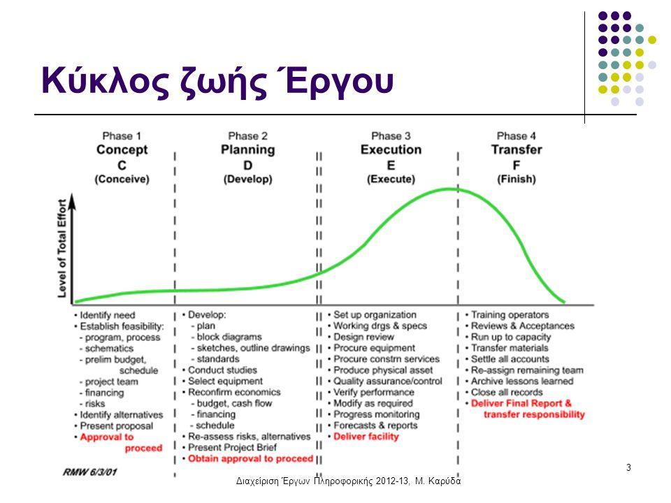 Κύκλος ζωής Έργου 3 Διαχείριση Έργων Πληροφορικής 2012-13, Μ. Καρύδα