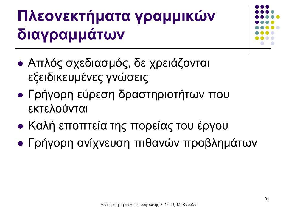 Πλεονεκτήματα γραμμικών διαγραμμάτων Απλός σχεδιασμός, δε χρειάζονται εξειδικευμένες γνώσεις Γρήγορη εύρεση δραστηριοτήτων που εκτελούνται Καλή εποπτεία της πορείας του έργου Γρήγορη ανίχνευση πιθανών προβλημάτων 31 Διαχείριση Έργων Πληροφορικής 2012-13, Μ.
