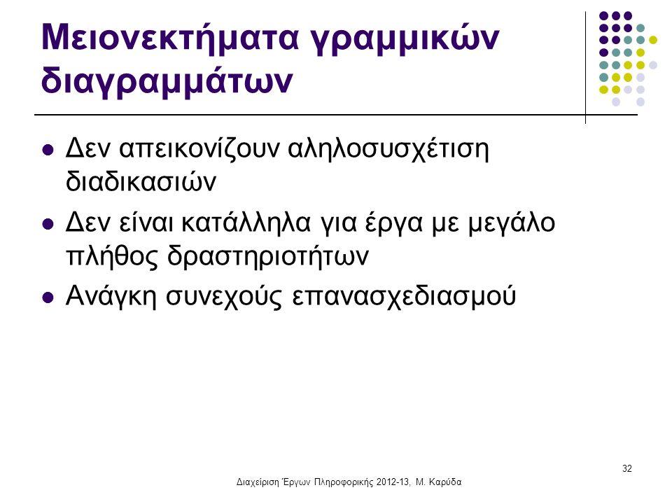 Μειονεκτήματα γραμμικών διαγραμμάτων Δεν απεικονίζουν αληλοσυσχέτιση διαδικασιών Δεν είναι κατάλληλα για έργα με μεγάλο πλήθος δραστηριοτήτων Ανάγκη συνεχούς επανασχεδιασμού 32 Διαχείριση Έργων Πληροφορικής 2012-13, Μ.