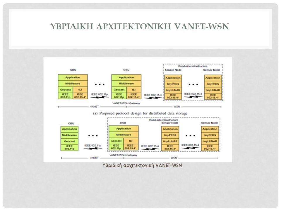 ΥΒΡΙΔΙΚΗ ΑΡΧΙΤΕΚΤΟΝΙΚΗ VANET-WSN Υβριδική αρχιτεκτονική VANET-WSN