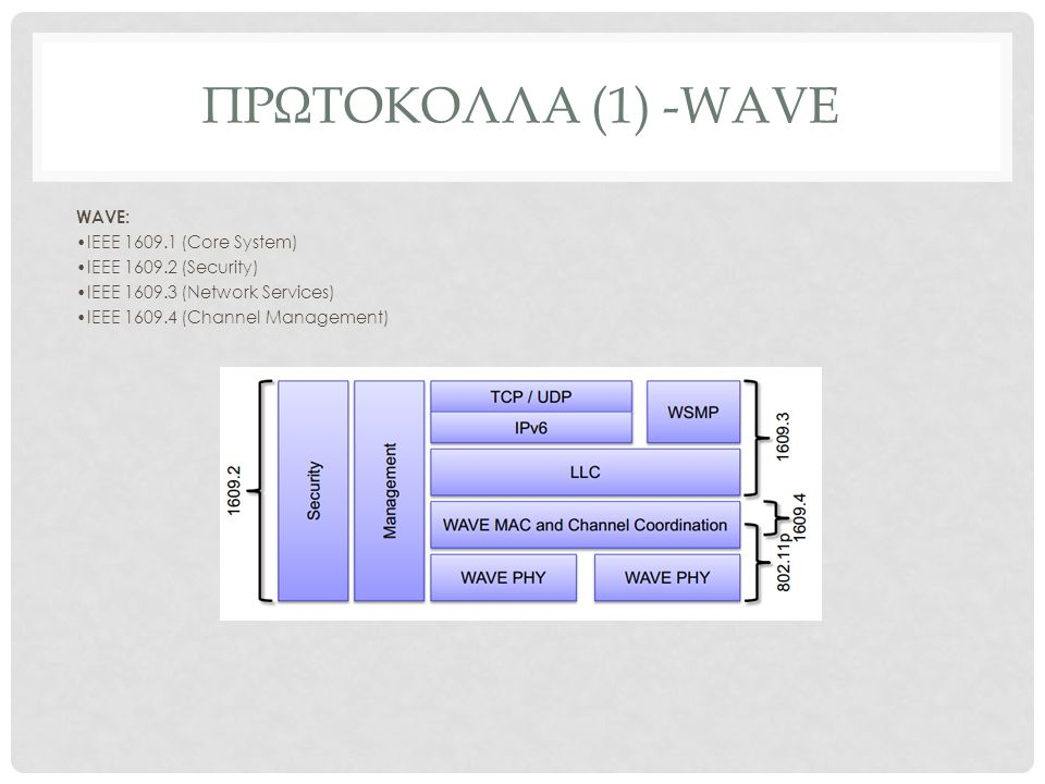 ΠΡΩΤΟΚΟΛΛΑ (1) -WAVE WAVE: IEEE 1609.1 (Core System) IEEE 1609.2 (Security) IEEE 1609.3 (Network Services) IEEE 1609.4 (Channel Management)