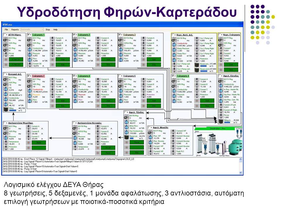 Υδροδότηση Φηρών-Καρτεράδου Λογισμικό ελέγχου ΔΕΥΑ Θήρας 8 γεωτρήσεις, 5 δεξαμενές, 1 μονάδα αφαλάτωσης, 3 αντλιοστάσια, αυτόματη επιλογή γεωτρήσεων με ποιοτικά-ποσοτικά κριτήρια