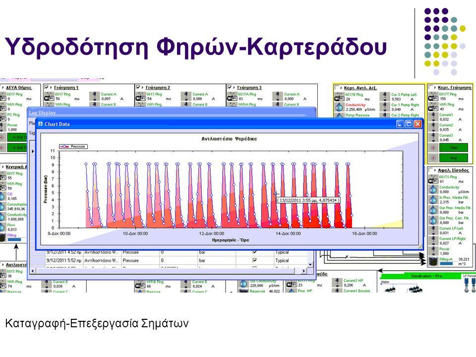 Υδροδότηση Φηρών-Καρτεράδου Καταγραφή-Επεξεργασία Σημάτων