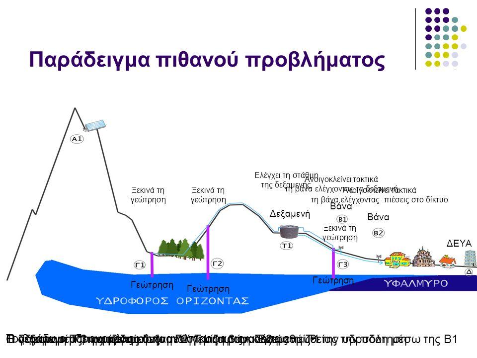 Παράδειγμα πιθανού προβλήματος Γεώτρηση Δεξαμενή Βάνα ΔΕΥΑ Γεώτρηση Η γεώτρηση Γ1 και η γεώτρηση Γ2 γεμίζουν τη δεξαμενή Τ1Η γεώτρηση Γ3 γεμίζει τη δεξαμενή Τ1 ή τροφοδοτεί απευθείας την πόλη μέσω της Β1Η δεξαμενη Τ1 τροφοδοτεί την πόλη και η βάνα Β2 ρυθμίζει την υδροδότησηΟ υδρονομέας της πόλης… Ελέγχει τη στάθμη της δεξαμενής Ξεκινά τη γεώτρηση Ξεκινά τη γεώτρηση Ξεκινά τη γεώτρηση Ανοιγοκλείνει τακτικά τη βάνα ελέγχοντας τη δεξαμενή Ανοιγοκλείνει τακτικά τη βάνα ελέγχοντας πιέσεις στο δίκτυο Το βράδυ ο υδρονομέας κάνει αντίστροφα τις κινήσεις
