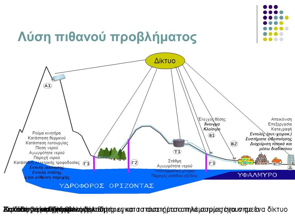 Λύση πιθανού προβλήματος Το δίκτυο είναι διάφανο, δηλαδή οι εγκαταστάσεις έτσι απλά συμμετέχουν σε ένα δίκτυο Δίκτυο Κατόπιν εγκαθίστανται οι αισθητήρες και τα συστήματα τηλεμετρίας στα σημείαΔηλαδή σε μια δεξαμενή θέλουμε… Στάθμη Αγωγιμότητα νερού Υπολειμματικό χλώριο Παροχές εισόδου-εξόδου Σε κάθε γεώτρηση θέλουμε… Ρεύμα κινητήρα Κατάσταση θερμικού Κατάσταση λειτουργίας Πίεση νερού Αγωγιμότητα νερού Παροχή νερού Κατάσταση ηλεκτρικής τροφοδοσίας Εντολή εκκίνησης Εντολή στάσης ή και ρύθμιση παροχής Σε κάθε βάνα θέλουμε… Έλεγχος θέσης Άνοιγμα Κλείσιμο Στο κέντρο ελέγχου θέλουμε… Απεικόνιση Επεξεργασία Καταγραφή Εντολές (αυτ.-χειροκ.) Συστήματα ειδοποίησης Διαχείριση τοπικά και μέσω διαδικτύου