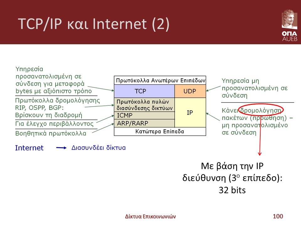 TCP/IP και Internet (2) Δίκτυα Επικοινωνιών 100 Με βάση την IP διεύθυνση (3 ο επίπεδο): 32 bits