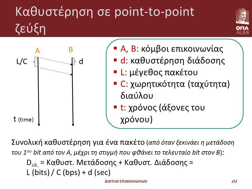 Καθυστέρηση σε point-to-point ζεύξη Δίκτυα Επικοινωνιών 20 d A B L/C t (time) Συνολική καθυστέρηση για ένα πακέτο (από όταν ξεκινάει η μετάδοση του 1 ου bit από τον Α, μέχρι τη στιγμή που φθάνει το τελευταίο bit στον Β) : D ολ.