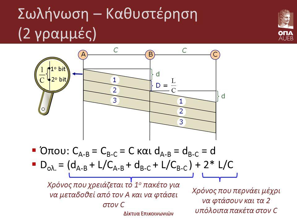 Σωλήνωση – Καθυστέρηση (2 γραμμές) Δίκτυα Επικοινωνιών 21  Όπου: C A-B = C B-C = C και d A-B = d B-C = d  D ολ. = (d A-B + L/C A-B + d B-C + L/C B-C