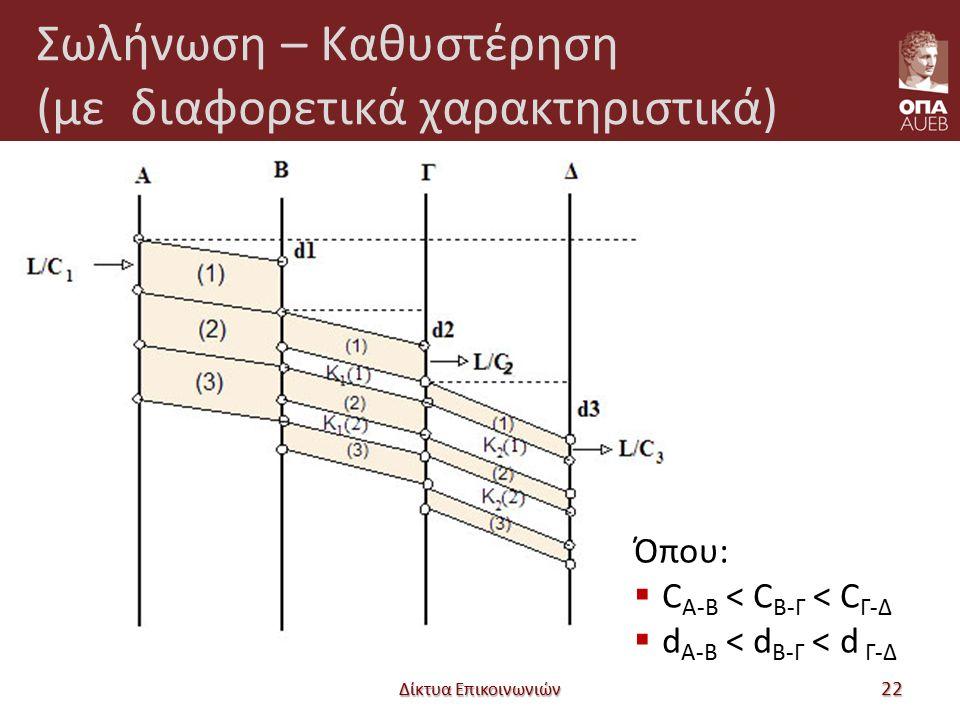 Σωλήνωση – Καθυστέρηση (με διαφορετικά χαρακτηριστικά) Δίκτυα Επικοινωνιών 22 Όπου:  C A-B < C B-Γ < C Γ-Δ  d A-B < d B-Γ < d Γ-Δ