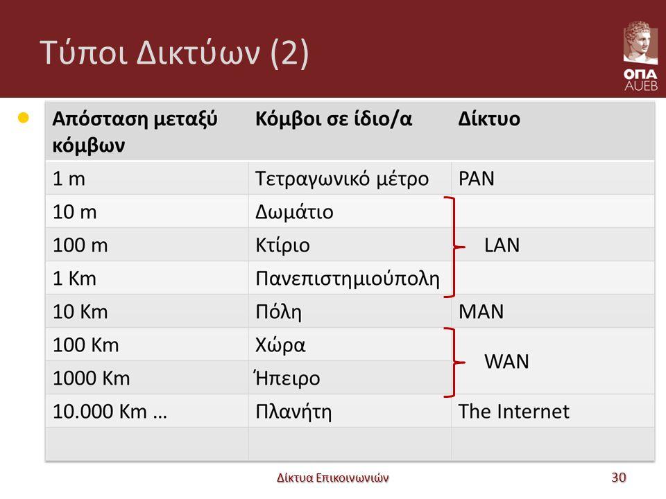 Τύποι Δικτύων (2) Δίκτυα Επικοινωνιών 30