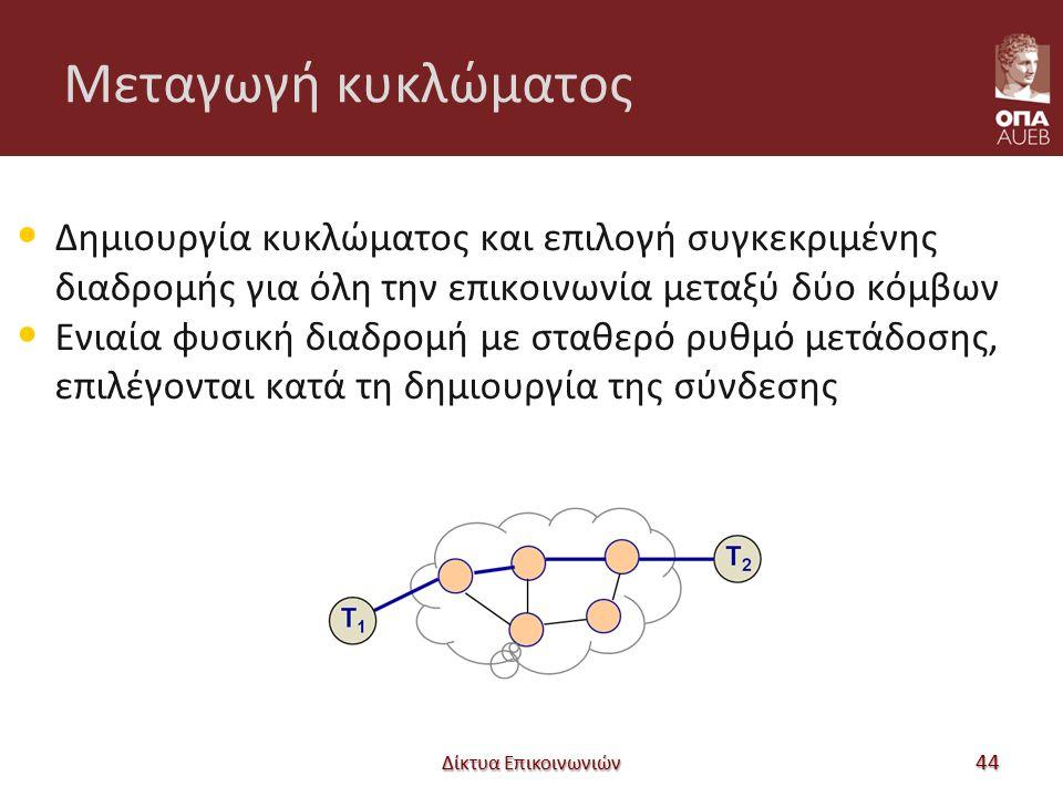 Μεταγωγή κυκλώματος Δημιουργία κυκλώματος και επιλογή συγκεκριμένης διαδρομής για όλη την επικοινωνία μεταξύ δύο κόμβων Ενιαία φυσική διαδρομή με σταθερό ρυθμό μετάδοσης, επιλέγονται κατά τη δημιουργία της σύνδεσης Δίκτυα Επικοινωνιών 44