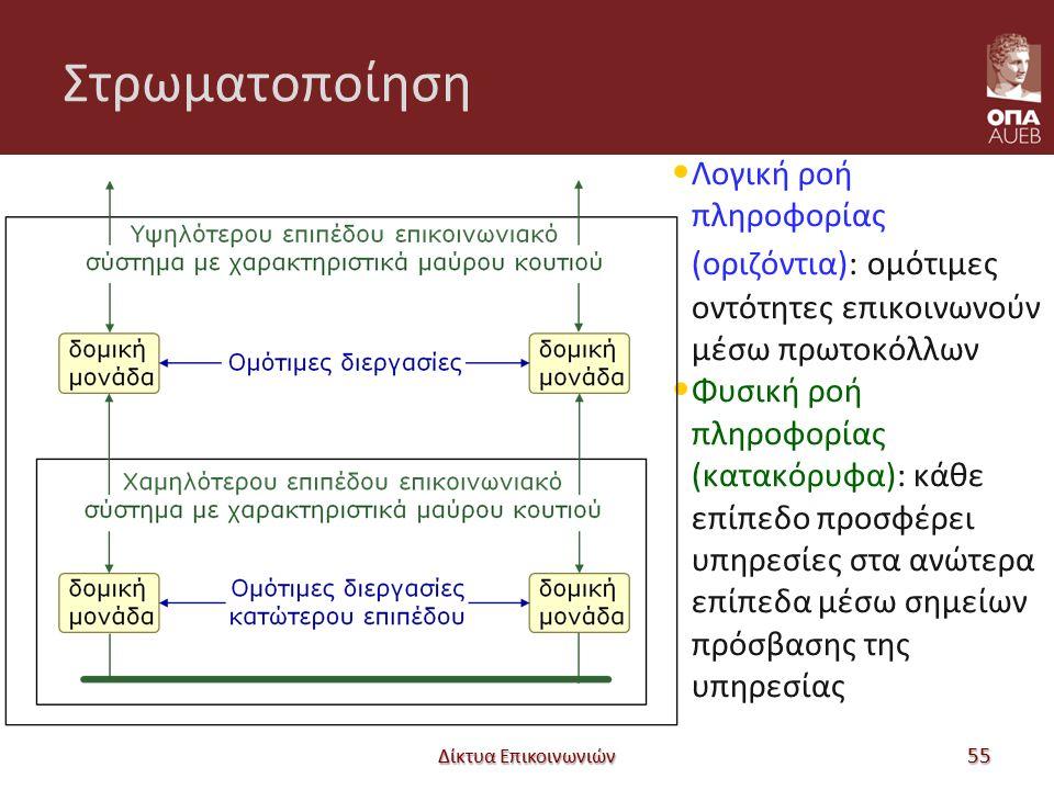Στρωματοποίηση Λογική ροή πληροφορίας (οριζόντια): ομότιμες οντότητες επικοινωνούν μέσω πρωτοκόλλων Φυσική ροή πληροφορίας (κατακόρυφα): κάθε επίπεδο