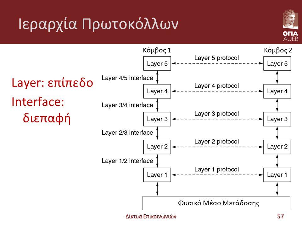 Ιεραρχία Πρωτοκόλλων Layer: επίπεδο Interface: διεπαφή Δίκτυα Επικοινωνιών 57 Κόμβος 1Κόμβος 2 Φυσικό Μέσο Μετάδοσης