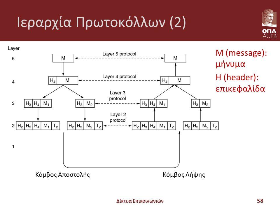 Ιεραρχία Πρωτοκόλλων (2) Δίκτυα Επικοινωνιών 58 Κόμβος ΑποστολήςΚόμβος Λήψης M (message): μήνυμα H (header): επικεφαλίδα