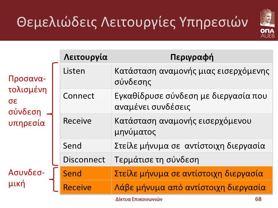 Θεμελιώδεις Λειτουργίες Υπηρεσιών Δίκτυα Επικοινωνιών 68 Προσανα- τολισμένη σε σύνδεση υπηρεσία Ασυνδεσ- μική