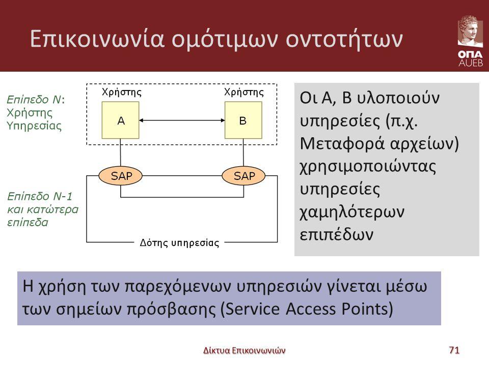 Επικοινωνία ομότιμων οντοτήτων Οι Α, Β υλοποιούν υπηρεσίες (π.χ. Μεταφορά αρχείων) χρησιμοποιώντας υπηρεσίες χαμηλότερων επιπέδων Δίκτυα Επικοινωνιών