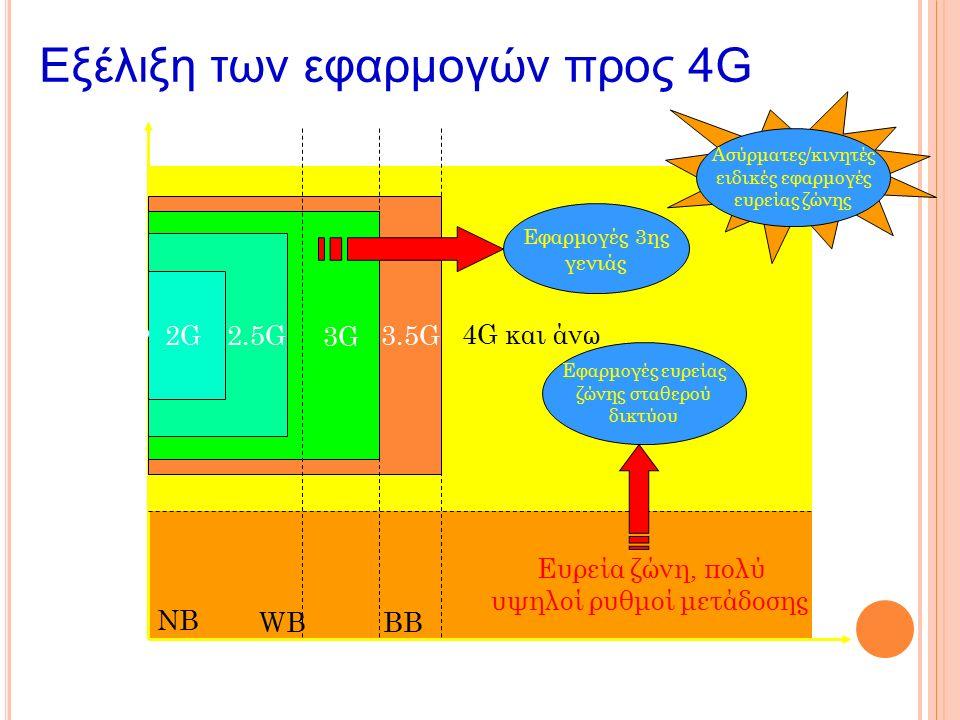 Εξέλιξη των εφαρμογών προς 4G Εφαρμογές 3ης γενιάς Εφαρμογές ευρείας ζώνης σταθερού δικτύου Ασύρματες/κινητές ειδικές εφαρμογές ευρείας ζώνης Ευρεία ζώνη, πολύ υψηλοί ρυθμοί μετάδοσης 0.384220Mbps 2G2G 3G 4G και άνω NB WBBB Δίκτυο Κινητό Σταθερό 2.5G3.5G