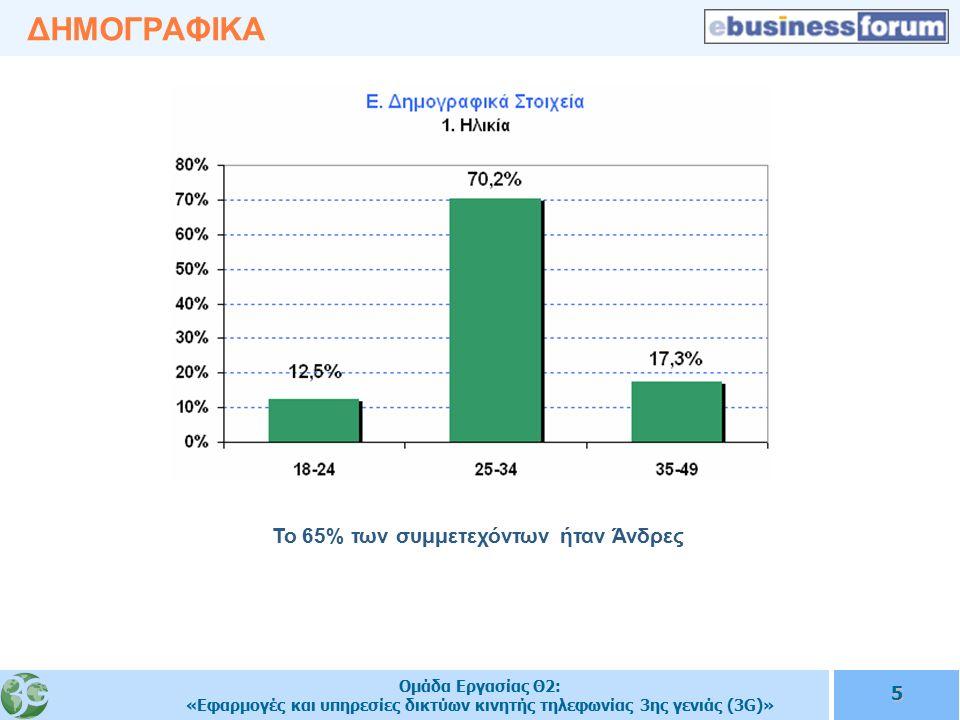 Ομάδα Εργασίας Θ2: «Εφαρμογές και υπηρεσίες δικτύων κινητής τηλεφωνίας 3ης γενιάς (3G)» 5 ΔΗΜΟΓΡΑΦΙΚΑ Το 65% των συμμετεχόντων ήταν Άνδρες