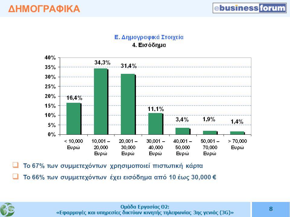 Ομάδα Εργασίας Θ2: «Εφαρμογές και υπηρεσίες δικτύων κινητής τηλεφωνίας 3ης γενιάς (3G)» 8 ΔΗΜΟΓΡΑΦΙΚΑ  Το 67% των συμμετεχόντων χρησιμοποιεί πιστωτική κάρτα  Το 66% των συμμετεχόντων έχει εισόδημα από 10 έως 30,000 €