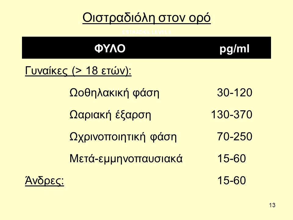 13 Οιστραδιόλη στον ορό ESTRADIOL LEVELS ΦΥΛΟpg/ml Γυναίκες (> 18 ετών): Ωοθηλακική φάση 30-120 Ωαριακή έξαρση 130-370 Ωχρινοποιητική φάση 70-250 Μετά-εμμηνοπαυσιακά 15-60 Άνδρες: 15-60