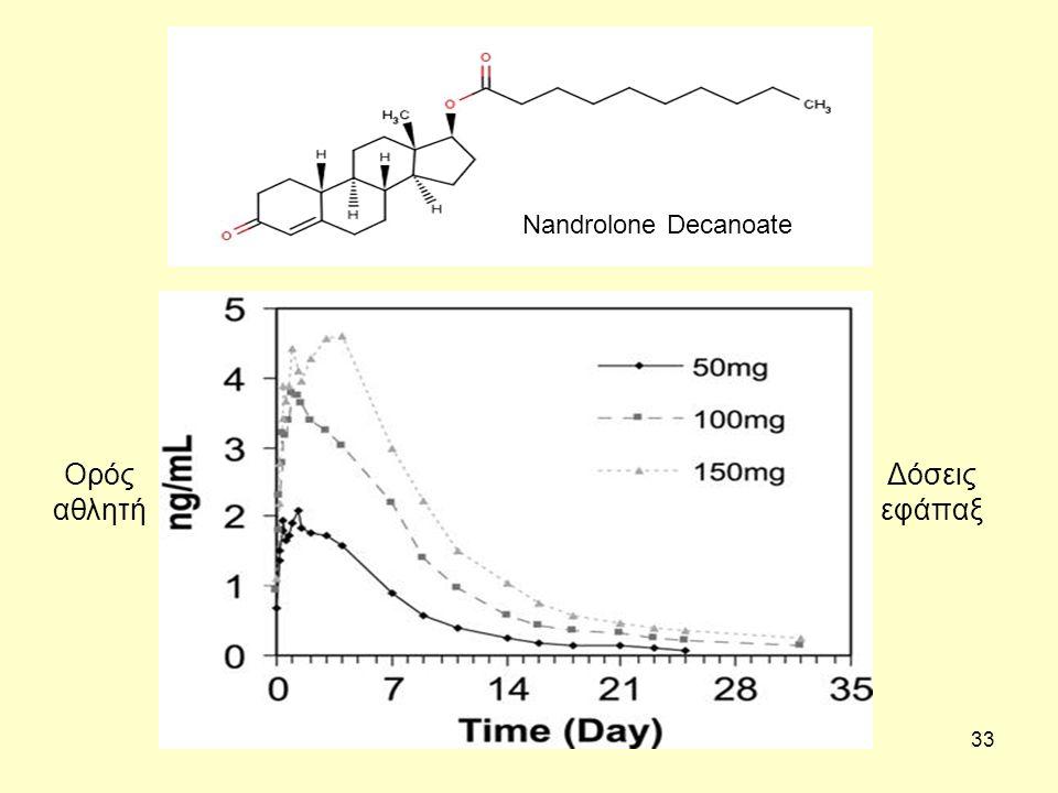 33 Nandrolone Decanoate Ορός αθλητή Δόσεις εφάπαξ