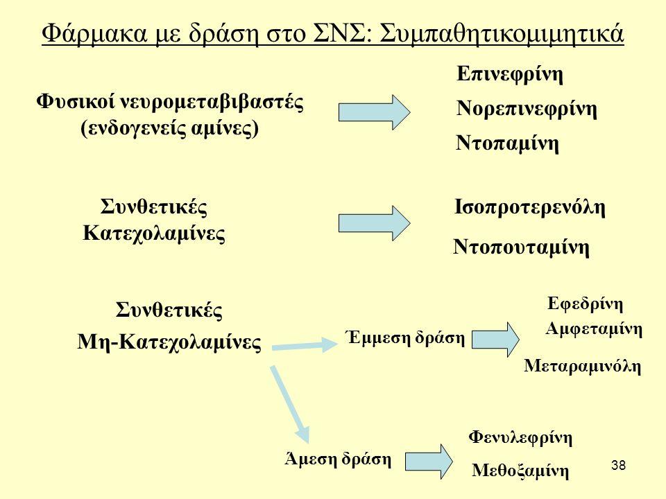 38 Φάρμακα με δράση στο ΣΝΣ: Συμπαθητικομιμητικά Φυσικοί νευρομεταβιβαστές (ενδογενείς αμίνες) Επινεφρίνη Νορεπινεφρίνη Ντοπαμίνη Συνθετικές Κατεχολαμίνες Ισοπροτερενόλη Ντοπουταμίνη Συνθετικές Μη-Κατεχολαμίνες Έμμεση δράση Άμεση δράση Εφεδρίνη Αμφεταμίνη Μεταραμινόλη Φενυλεφρίνη Μεθοξαμίνη