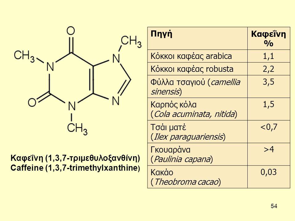 54 Καφεΐνη (1,3,7-τριμεθυλοξανθίνη) Caffeine (1,3,7-trimethylxanthine ) ΠηγήΚαφεΐνη % Κόκκοι καφέας arabica1,1 Κόκκοι καφέας robusta2,2 Φύλλα τσαγιού (camellia sinensis) 3,5 Καρπός κόλα (Cola acuminata, nitida) 1,5 Τσάι ματέ (Ilex paraguariensis) <0,7 Γκουαράνα (Paulinia capana) >4 Κακάο (Theobroma cacao) 0,03