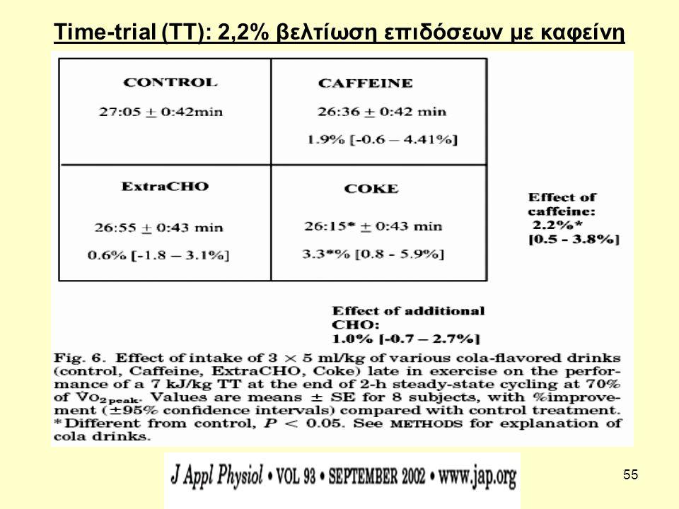 55 Time-trial (TT): 2,2% βελτίωση επιδόσεων με καφείνη