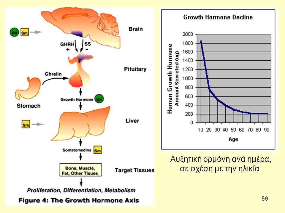 59 Αυξητική ορμόνη ανά ημέρα, σε σχέση με την ηλικία.