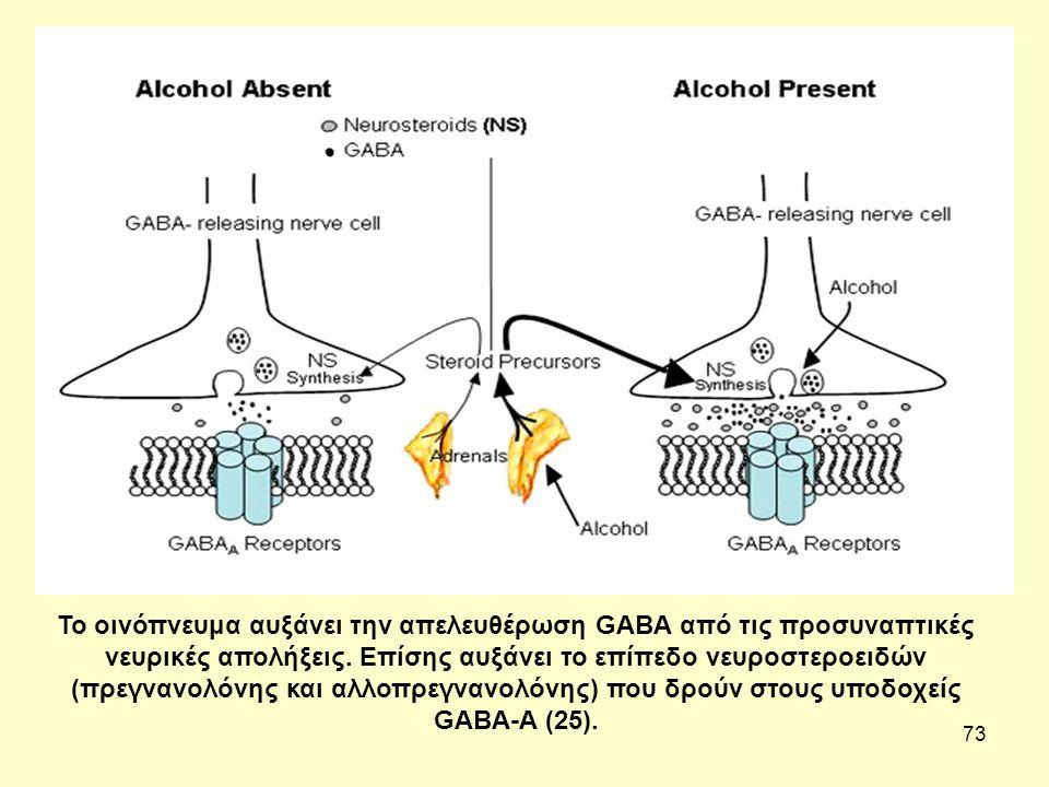 73 Το οινόπνευμα αυξάνει την απελευθέρωση GABA από τις προσυναπτικές νευρικές απολήξεις.