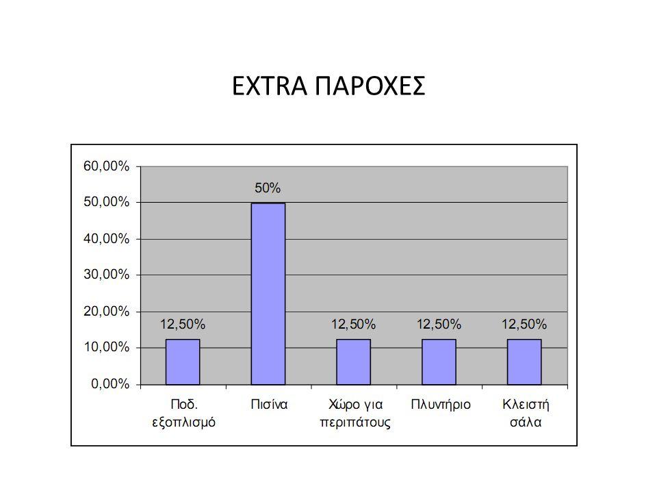 EXTRA ΠΑΡΟΧΕΣ