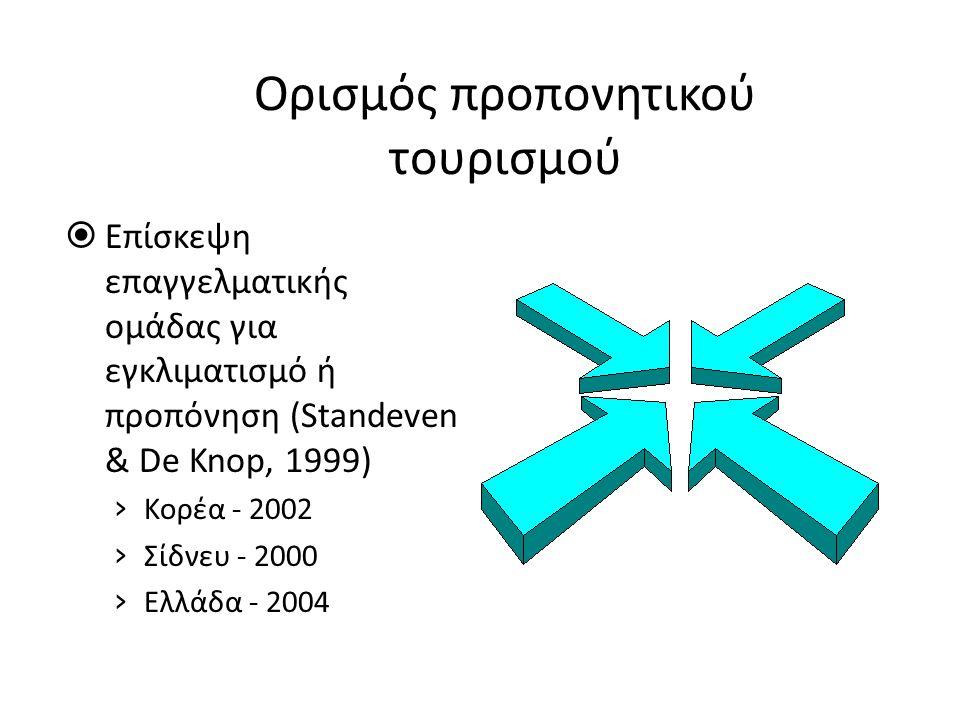 Ορισμός προπονητικού τουρισμού  Επίσκεψη επαγγελματικής ομάδας για εγκλιματισμό ή προπόνηση (Standeven & De Knop, 1999) › Κορέα - 2002 › Σίδνευ - 2000 › Ελλάδα - 2004