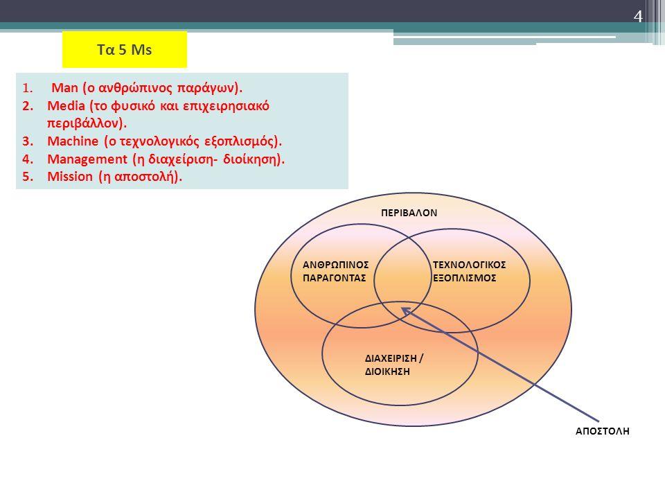 5 3.ΕΙΔΗ ΚΙΝΔΥΝΟΥ Ο επιχειρηματικός κίνδυνος διακρίνεται σε τέσσερις κατηγορίες.