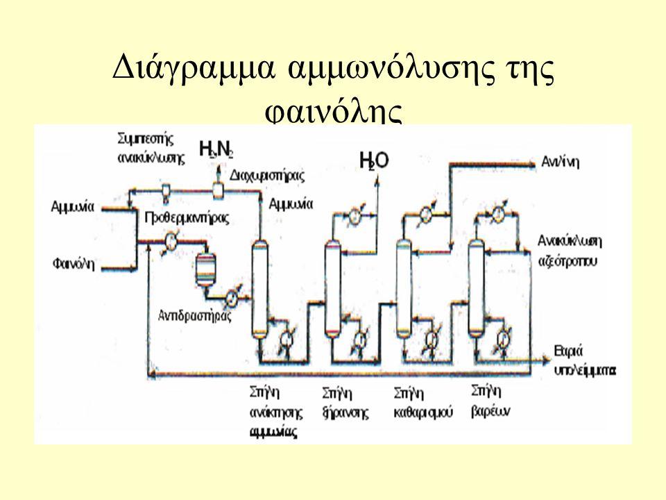 Κύρια Προϊόντα Πετροχημείας 3.Ανιλίνη: Για πρώτη φορά στις Η.Π.Α. η φαινόλη και όχι το νιτροβενζόλιο χρησιμοποιήθηκε για την παραγωγή ανιλίνης. Από το