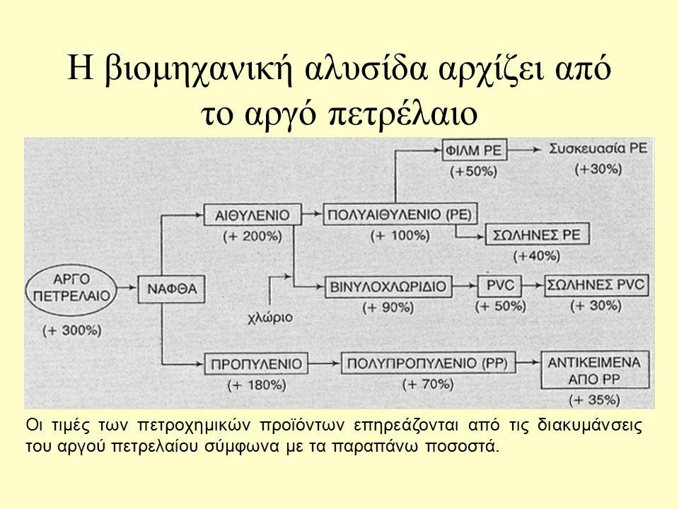 Η βιομηχανία πετροχημικών στην Ελλάδα σήμερα Περιλαμβάνει την παραγωγή της πρώτης ύλης προπυλένιο στο διυλιστήριο Ασπροπύργου, την μεταφορά του στο βι