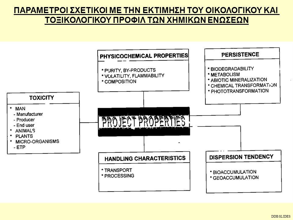ΣΧΗΜΑ ΚΑΤΗΓΟΡΙΟΠΟΙΗΣΗΣ  Κατηγοριοποίηση χημικών  Κατηγοριοποίηση πτητικών οργανικών ενώσεων (VOCs)  Κατηγοριοποίηση επίμονων οργανικών ρύπων (POP) DDB SLIDES