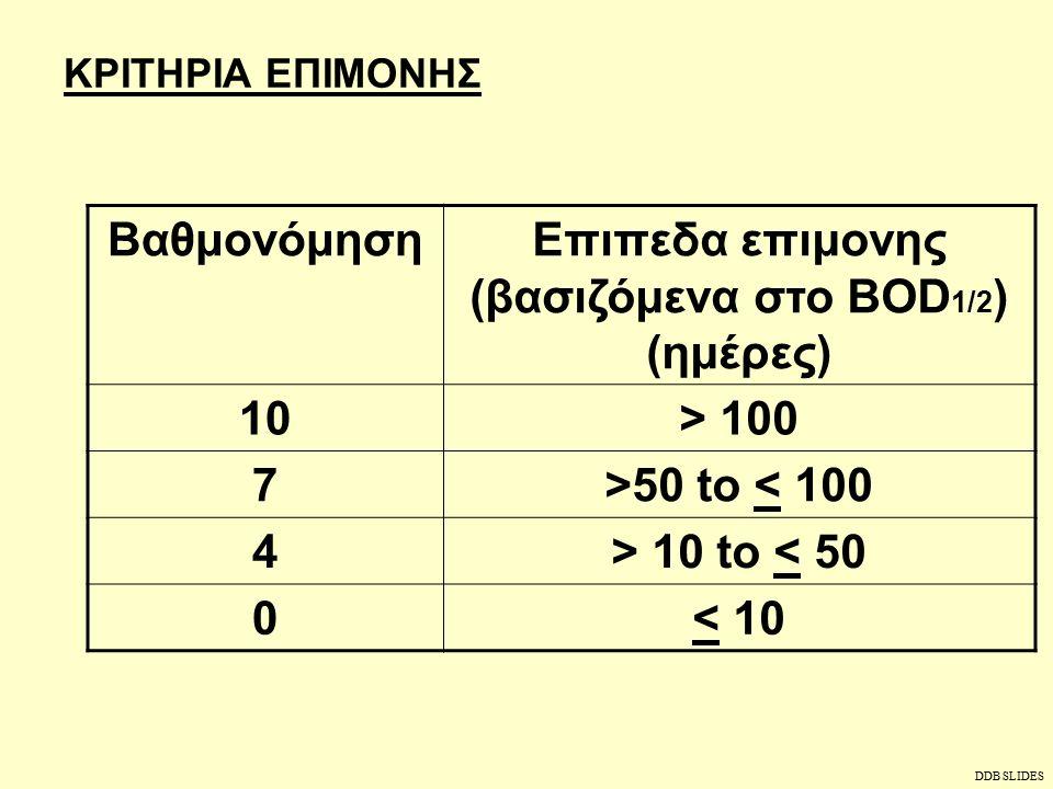ΠΑΡΑΓΟΝΤΕΣ ΕΚΤΙΜΗΣΗΣ ΕΠΙΚΙΝΔΥΝΟΤΗΤΑΣ ΧΗΜΙΚΩΝ ΕΝΩΣΕΩΝ  Επιμονή=BOD 1/2  Βιο-συσσώρευση =BCF / Log P oct  Τοξικότητα στα ζώα=LD50 και τα ψάρια  Χρόνια επίδραση =Καρκινογένεση =Μετάλλαξη =Τερατογένεση DDB SLIDES