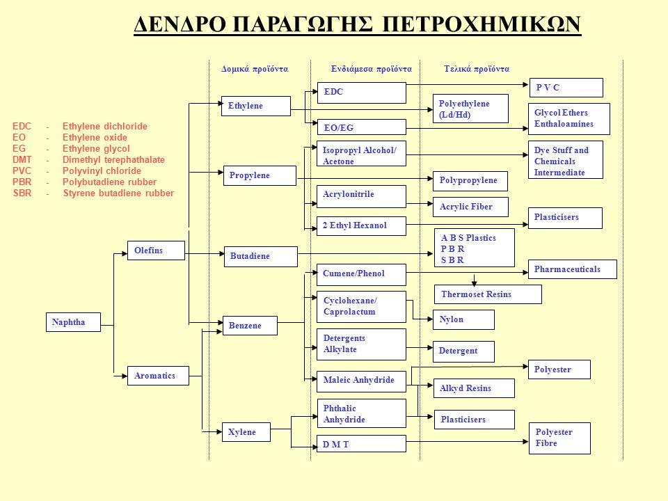 ΠΡΩΤΕΣ ΥΛΕΣ ΠΡΟΙΟΝΤΑ Μεθάνιο μεθανόλη, οξεϊκό οξύ, φορμαλδεύδη, ουρία Αιθυλένιο αιθυλένιο, αιθυλένιο διχλωρίδιο, αιθυλενοβενζόλιο, στυρένιο, βινυλοχλωρίδιο, αιθυλενοξείδιο, αιθυλενογλυκόλη, οξεϊκό οξύ Προπυλένιο προπυλένιο, ακετόνη, ισοπροπανόλη, προπυλενοξείδιο, ακρυλονιτρίλιο, κυμώλιο, φαινόλη Βενζόλιο βενζόλιο, αιθυλοβενζόλιο, στυρένιο, κυκλοεξάνιο, φαινόλη, ακετόνη, αδιπικό οξύ, κυμώλιο Βουτυλένια βουταδένιο Τολουόλιο τολουόλιο Ξυλόλιο ξυλόλιο, τερεφθαλικό οξύ, παραξυλόλιο