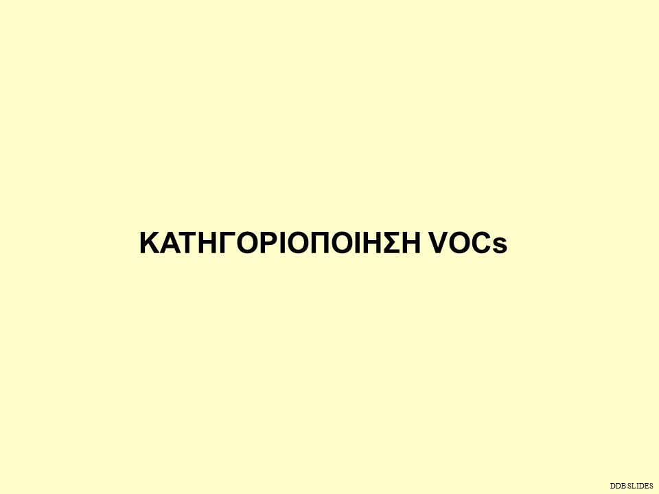 ΠΡΟΤΕΡΑΙΟΤΗΤΑ ΧΗΜΙΚΩΝ ΕΝΩΣΕΩΝ Ονομαχρήση BenzidineDye Intermediate P-Amino azobenzeneDye Intermediate P-Chloro-o-Nitro AnilineDye Intermediate O-Chloro PhenolDye / Drug Intermediate P-Chloro PhenolDye / Drug Intermediate 3,4- Dichloro anilineDye / Drug Intermediate HydroquinoneDye Intermediate C.I Basic Violet 1Dye stuff C.I Pigment Red 3Dye Stuff 2,4- Dichloro PhenolPesticide / Drug Intermediate Dibutyl PhthalateDrug Intermediate Hydrazo BenzeneDrug Intermediate DDB SLIDES