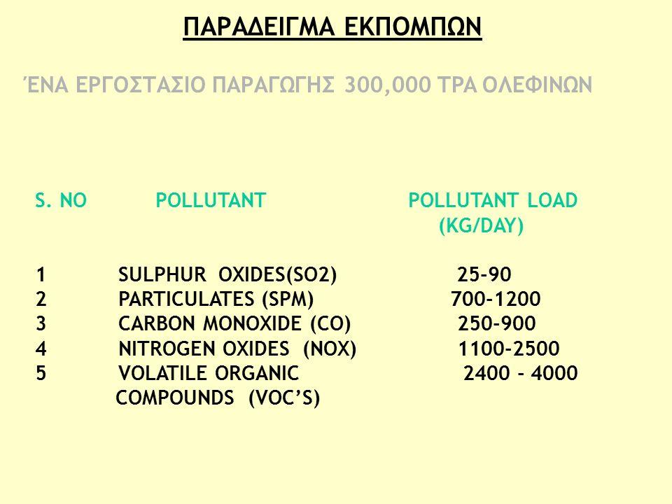Πηγή% 1 Εκπομπές από τα μηχανήματα 40-60 2 Από εκτονώσεις ασφαλιστικών 5-15 3 Από δεξαμενές αποθήκευσης 5-15 4 Από φόρτωση/εκφόρτωση α' υλών 15-25 5 Από μονάδα επεξεργασίας υγρών αποβλήτων 10-20 ΤΥΠΙΚΗ ΠΟΣΟΣΤΙΑΙΑ ΚΑΤΑΝΟΜΗ ΤΩΝ ΑΕΡΙΩΝ ΕΚΠΟΜΠΩΝ ΣΤΗΝ ΠΕΤΡΟΧΗΜΙΚΗ ΒΙΟΜΗΧΑΝΙΑ