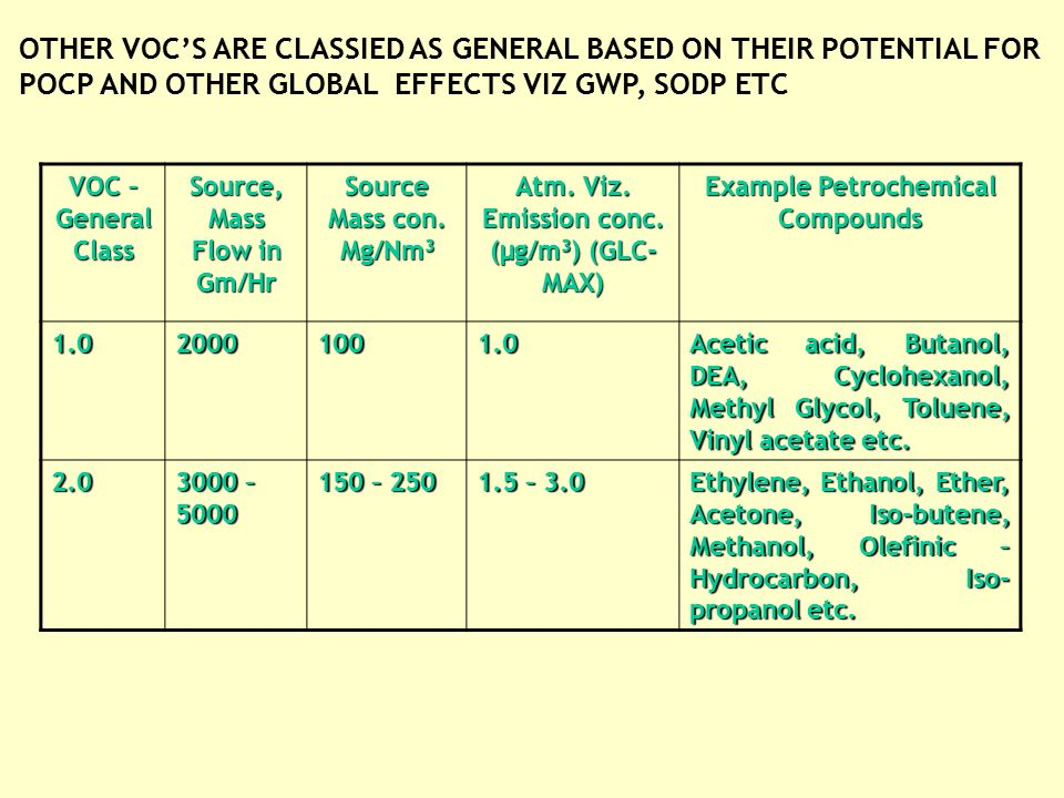 VOC CLASSIFICATION VOC HAP'S ARE CLASSIFIED BROADLY IN TWO GROUPS BASED ON IARC WITHIN GROUP CLASSIFICATION WITHIN GROUP --- CARCINOGEN WITHOUT THRESHOLD VALUES ( CLASS – A) --- CARCINOGEN WITH THRESHOLD VALUES ( CLASS –B) PETROCHEMICAL PRODUCTS/COMPOUNDS CLASSIFIED AS VOC –HAP'S VOC- HAP CLASS SOURCE (MASS FLOW) IN GM/HR SOURCEEMISSIONMg/NM3 ATM / GLC MAX EMISSION CONC NANOGM/m3 COMMON PETROCHEM PRODUCTS / COMPOUNDS A 0.5 TO 25 0.1 TO 0.50 1.0 TO 100 ETHYLENE OXIDE (EO), ACRYLONITRILE(CAN), BENZENE, BUTADIENE, EPICHLOROHYDRIN (ECH), PROPYLENEOXIDE(PO), EDC / VCM, EPOXYPROPANE (EOP) B10020400FORMALDEHYDE, HYDRAZINE,ACRYLIC ACID,ANILINE, BISPHENOL –A, PHENOL, PYRIDINE ETC