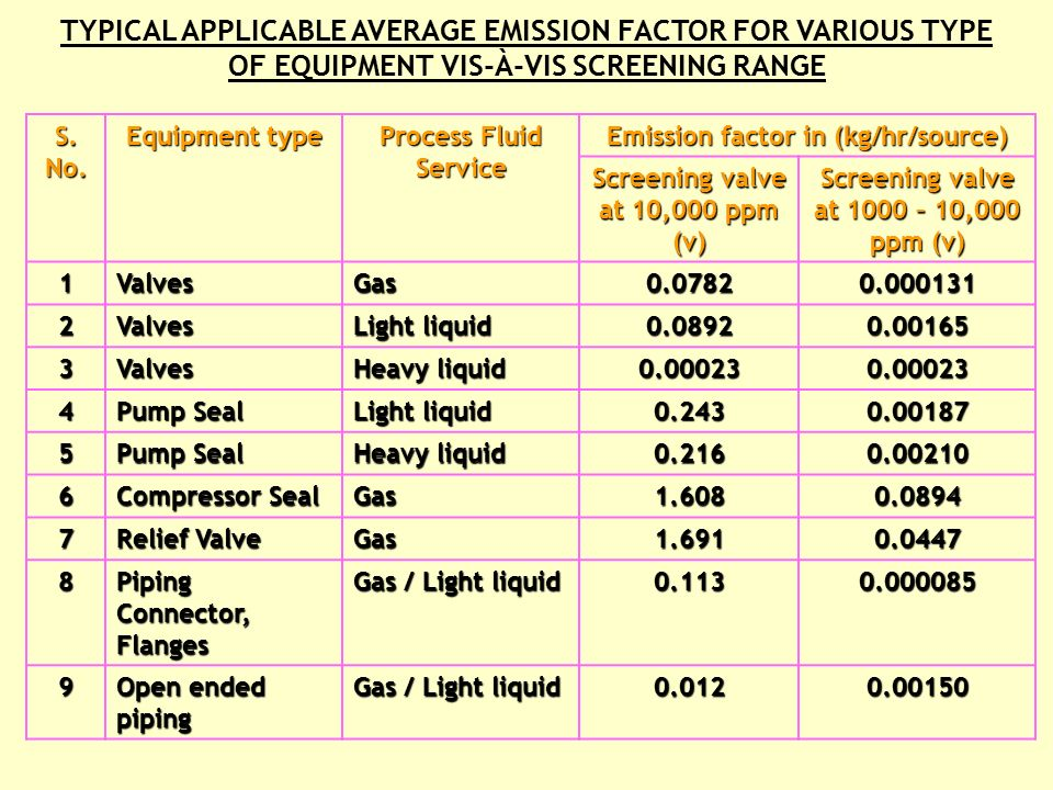 AVERAGE EMISSSION FACTOR  SCREENING RANGE APPROACH  EPA CORRELATION APPROACH  UNIT SPECIFIC CO-RRELATION APPROACH PROCEDURE FOR LEAK EMISSION INVENTORY THERE ARE FOUR ESTABLISHED PROCEDURE: