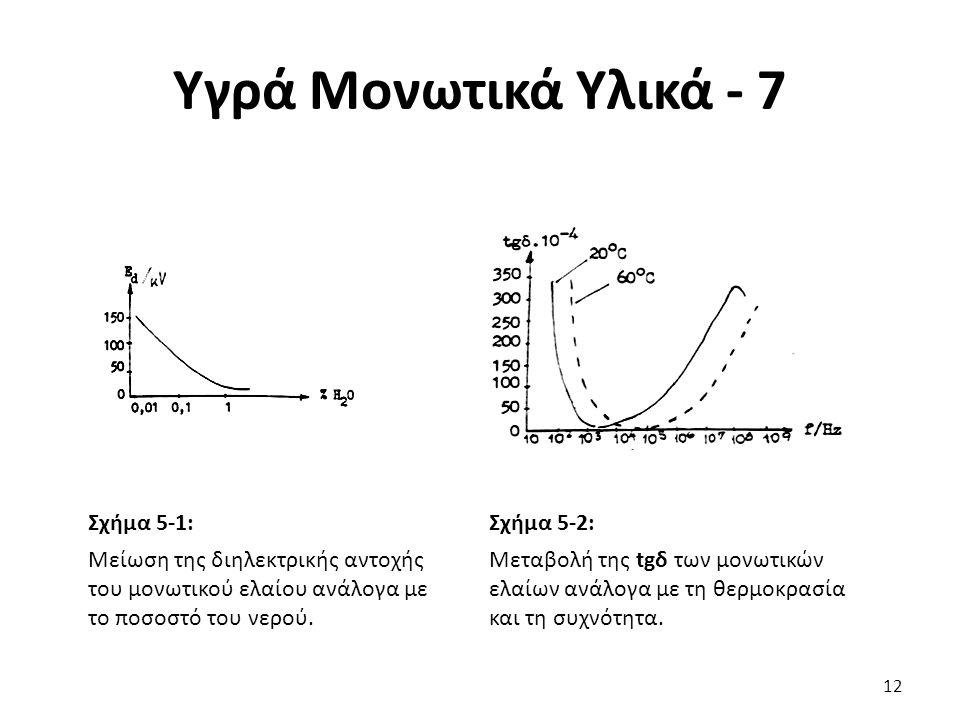 Υγρά Μονωτικά Υλικά - 7 Σχήμα 5-1: Μείωση της διηλεκτρικής αντοχής του μονωτικού ελαίου ανάλογα με το ποσοστό του νερού.