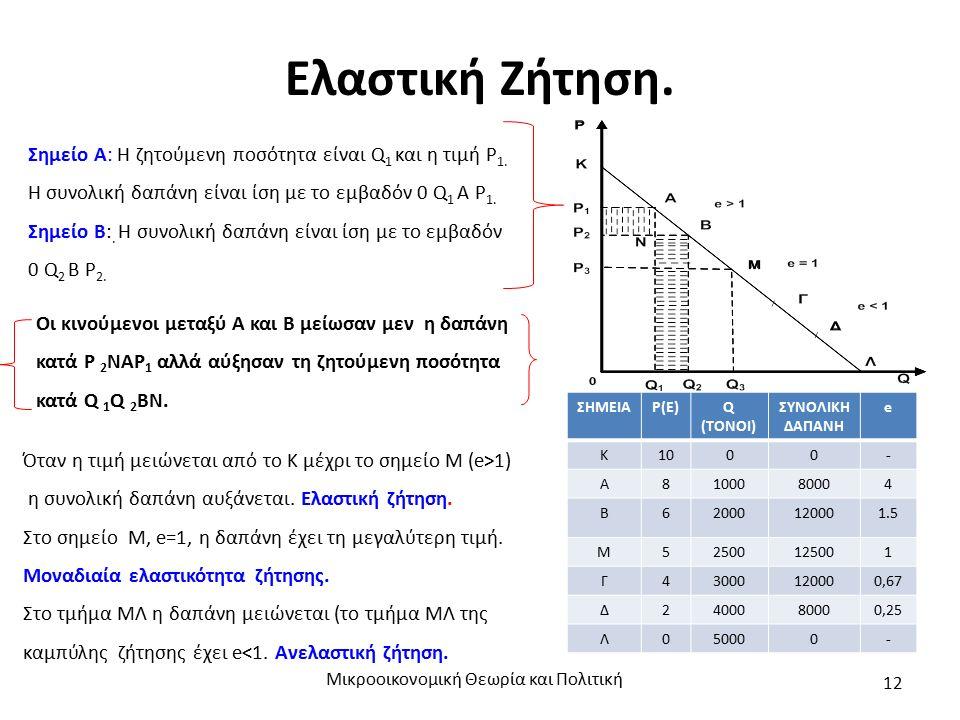 Ελαστική Ζήτηση. Μικροοικονομική Θεωρία και Πολιτική 12 Σημείο Α: Η ζητούμενη ποσότητα είναι Q 1 και η τιμή Ρ 1. Η συνολική δαπάνη είναι ίση με το εμβ