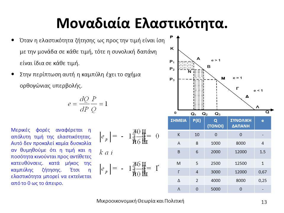 Μοναδιαία Ελαστικότητα. Μικροοικονομική Θεωρία και Πολιτική 13 Όταν η ελαστικότητα ζήτησης ως προς την τιμή είναι ίση με την μονάδα σε κάθε τιμή, τότε