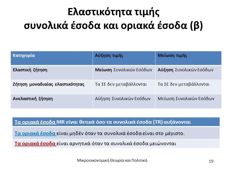 Ελαστικότητα τιμής συνολικά έσοδα και οριακά έσοδα (β) Μικροοικονομική Θεωρία και Πολιτική 19 ΚατηγορίαΑύξηση τιμήςΜείωση τιμής Ελαστική ζήτησηΜείωση
