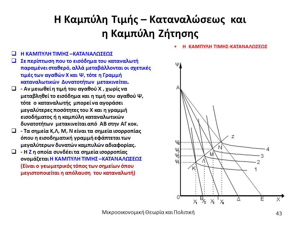 Η Καμπύλη Τιμής – Καταναλώσεως και η Καμπύλη Ζήτησης Μικροοικονομική Θεωρία και Πολιτική 43  Η ΚΑΜΠΥΛΗ ΤΙΜΗΣ –ΚΑΤΑΝΑΛΩΣΕΩΣ  Σε περίπτωση που το εισό